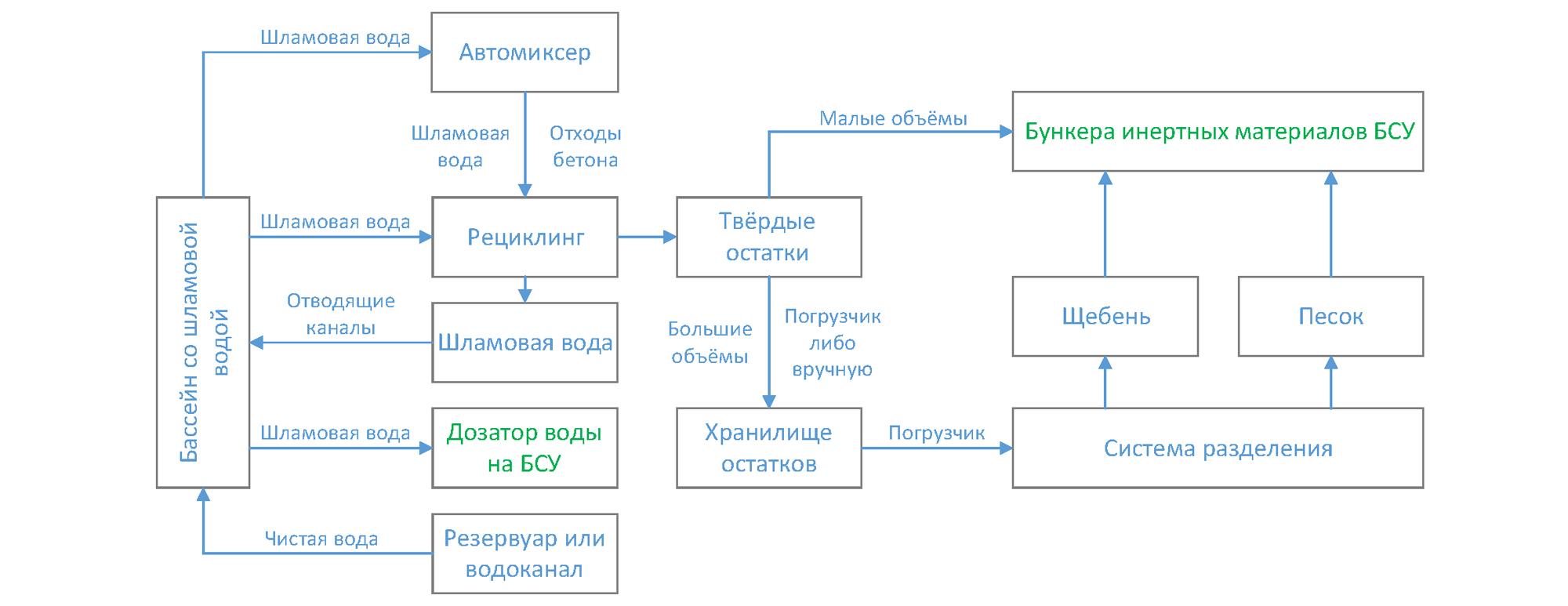 Схема применения системы рециклинга