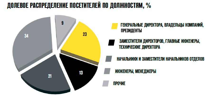 Должностная статистика СТТ 2015