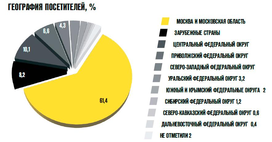 География посетителей СТТ 2015