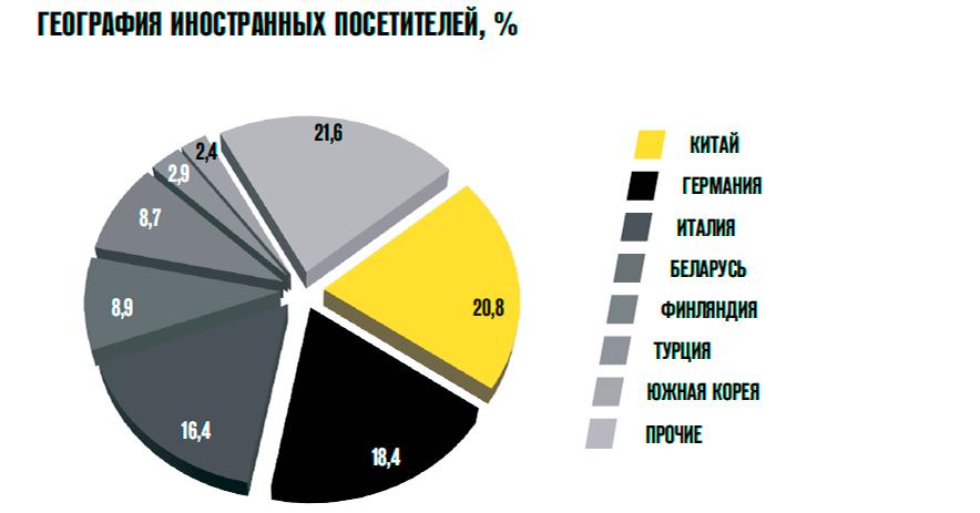 География иностранных посетителей СТТ 2015
